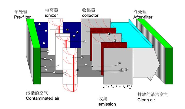 ME系列静电式机床油雾净化器